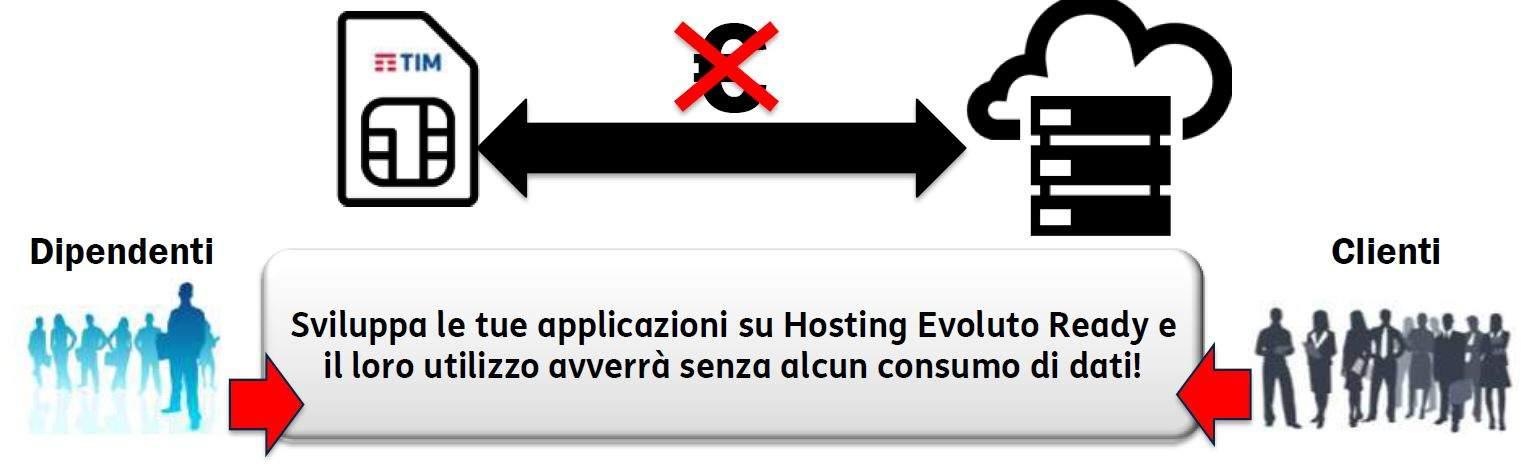 server-virtuali-tim