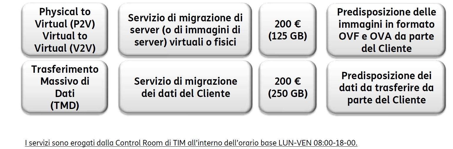 servizi-server-virtuali-tim