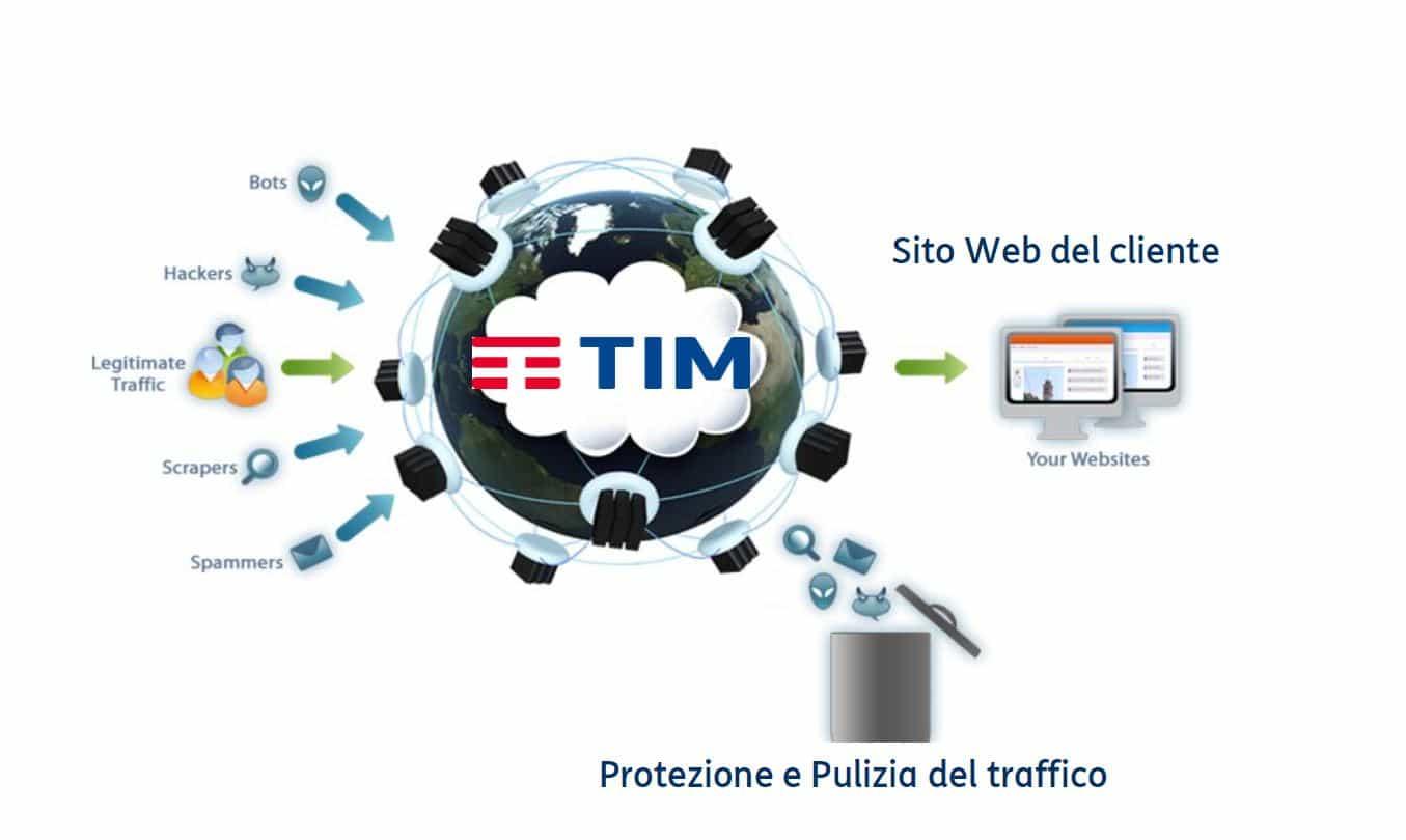 Servizio di sicurezza per protezione dei siti web, E-commerce e delle applicazioni aziendali da minacce informatiche