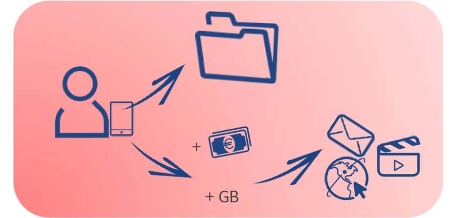 Tim Business - Giga Free - Cloud Storage
