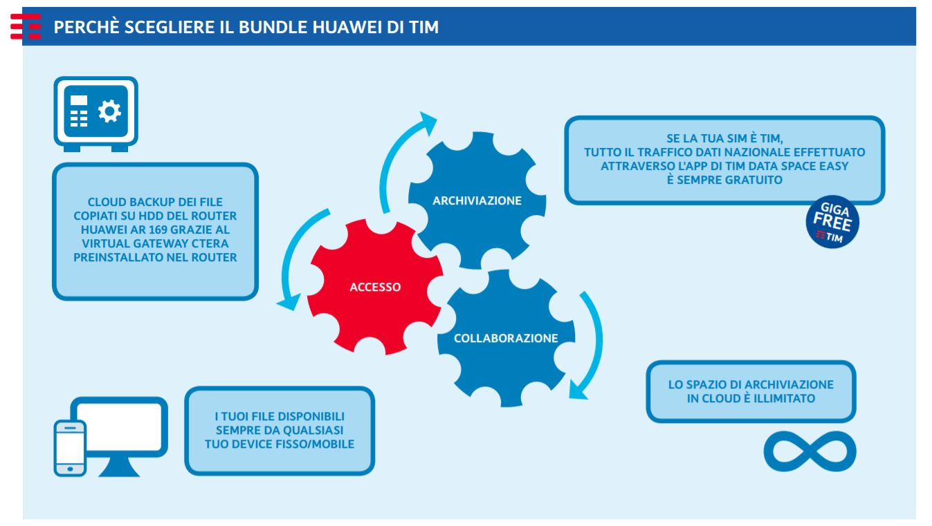 Router professionale Huawei Tim Telefonia Aziendale