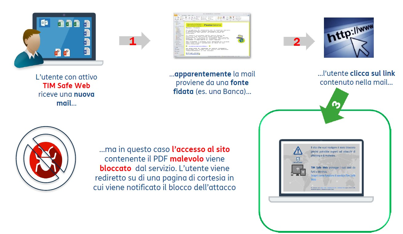 Come Tim Safe Web Blocca un RANSOMWARE