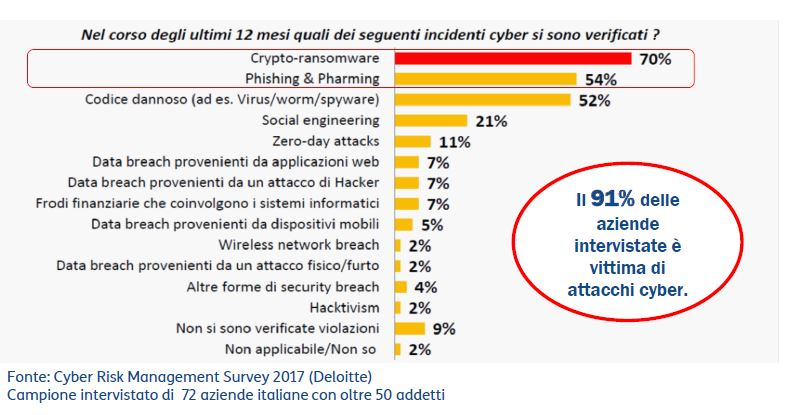 Indagine Cyber Risk Management Survey 2017