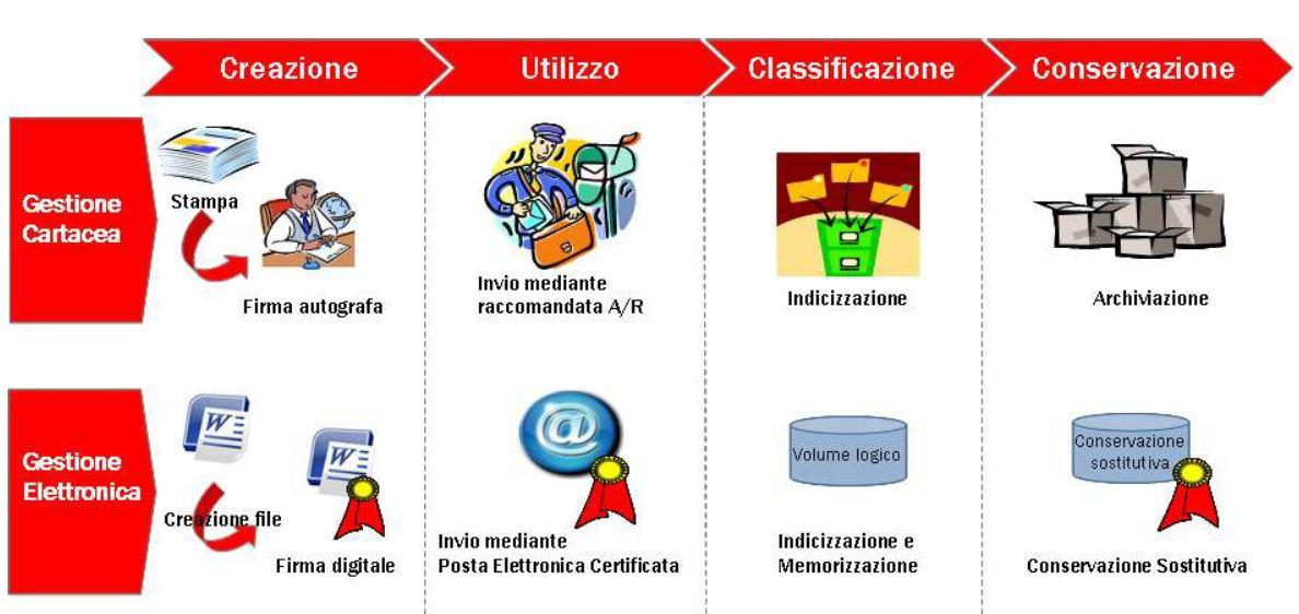 Posta elettronica certificata pec tim business Telecom